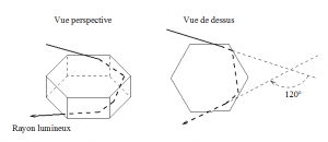 Encyclopedie environnement - halos atmospheriques - exemple formation parhelie 120 degre - atmospheric halos