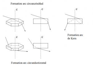 Encyclopédie environnement - halos atmosphériques - formation des arcs - atmospheric halos arcing