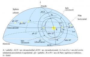 Encyclopédie environnement - halos atmosphériques - Halos sur la sphère céleste - atmospheric halos