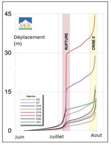 Encyclopédie environnement -glissements de terrain - Relevé de déplacements montrant l'évolution vers la rupture - displacement record evolution rupture - landslide