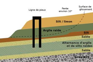 Encyclopédie environnement -glissements de terrain - stabilisation d'un glissement de terrain par pieux - stabilization landslide piles - landslide