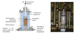 Encyclopedie environnement - sols ingenieur - cellule triaxiale - deep soil - soils
