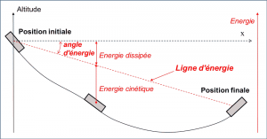 Encyclopedie environnement - eboulement - methode ligne energie - power line method - landslides