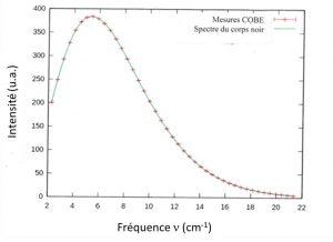 Encyclopedie environnement - rayonnement thermique corps noir - spectre rayonnement cosmique Univers satellite COBE - spectrum cosmic radiation universe