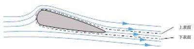 环境百科全书-阿基米德的浮力和升力-机翼尾迹