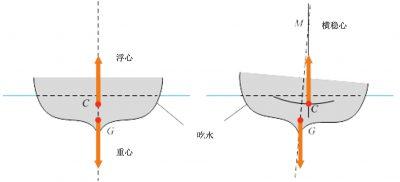 环境百科全书-阿基米德的浮力和升力-横稳心位置和船稳定