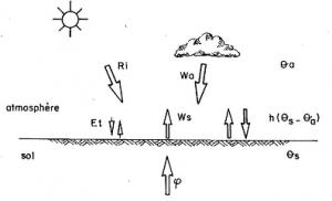 Encyclopedie environnement - geothermie - Bilan thermique contrôlant la température à la surface du sol - geothermal energy