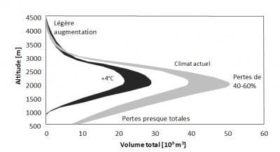 Encyclopédie environnement - glaciers fleuves - Distribution altitudinale du volume de neige dans les Alpes