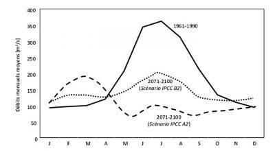 Encyclopédie environnement - glaciers fleuves - Changements possibles des débits mensuels du Rhône à l'entrée du Lac Léman