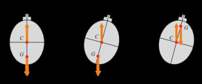 环境百科全书-阿基米德的浮力和升力-潜艇的平衡与稳定