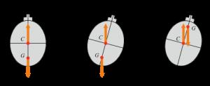 Encyclopedie environnement - Poussée d'Archimède portance - Stabilité de l'équilibre d'un sous-marin - stability of submarine's equilibrium - archimede's weight and thrust