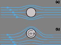 Encyclopedie environnement - Poussée d'Archimède portance - Cylindre circulaire placé dans un vent uniforme - archimede's weight and thrust - circular cylinder