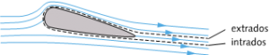 Encyclopedie environnement - Poussée d'Archimède portance - Aile avec couches limites d'intrados et d'extrados - archimede's weight and thrust
