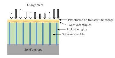 Encyclopédie environnement - renforcement des sols - Principe de fonctionnement des inclusions rigides