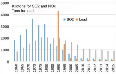 ulphur dioxide and nitrogen oxides