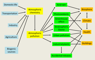 环境百科全书-空气污染-大气污染图
