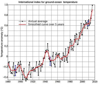 global temperature - air pollution - global warming