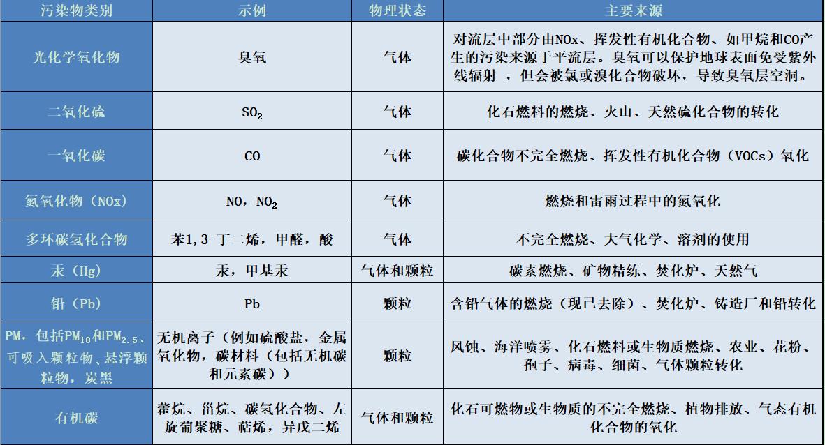 环境百科全书-空气污染-表