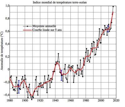 Encyclopédie environnement - pollution atmosphérique air - température moyenne planète depuis 1880 - atmospheric pollution