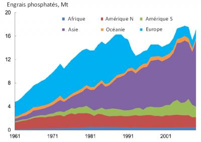 Encyclopédie environnement - pollution phosphore - Evolution de la consommation mondiale d'engrais phosphatés entre 1961 et 2010 - consumption phosphate world 1961 2000