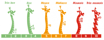 Encyclopédie environnement - droit qualité de l'air - Représentation de l'indice ATMO