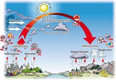 Encyclopédie environnement - droit qualité de l'air - Émissions, transformation et dépôts de polluants - poluttants - air quality