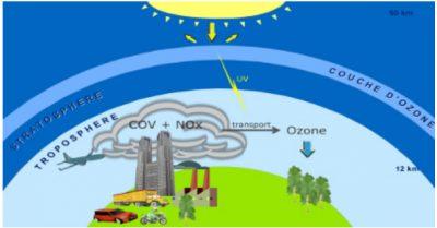 Encyclopédie environnement - droit qualité de l'air - Le « bon » et le « mauvais » ozone - ozone - air quality