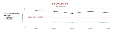Encyclopédie environnement - droit qualité de l'air - Dépassements de la valeur cible pour le benzo(a)pyrène en Haute-Savoie