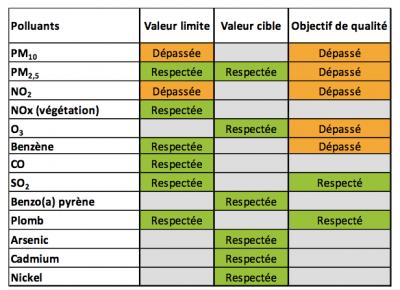 Encyclopédie environnement - droit qualité de l'air - Situation des différents polluants réglementés par rapport aux normes de qualité de l'air