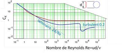 环境百科全书-阻力-Cx与Re的函数关系