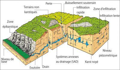 karst - Encyclopedie de l'environnement - L'aquifère karstique - karst aquifer