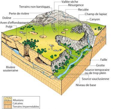 karst - Encyclopedie de l'environnement - Représentation synthétique d'un système karstique - representation karst system