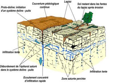 karst - Encyclopedie de l'environnement - L'épikarst et l'aquifère épikarstique - epikarst aquifer