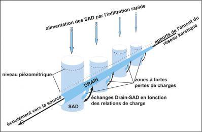 karst - Encyclopedie de l'environnement - Représentation schématique des Systèmes annexes au drainage (SAD) et de leurs relations hydrauliques avec un conduit (drain) - representation drainage