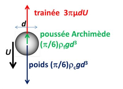 trainee - equilibre - forces - force balance small sphere