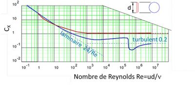 evolution coefficient trainee - reynolds - ecoulement laminaire - drag coefficient