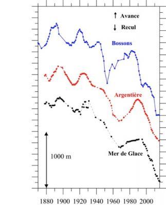 glacier - glaciers montagne - recul glacier - temperatures glaciers - encyclopedie environnement - glaciers temperature - mountain glaciers