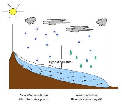 schema glacier - glaciers - glaciers montagne - encyclopedie environnement - mountain glaciers - schematic section of glacier