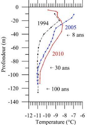 glacier - glaciers montagnes - perte epaisseur glacier - vertical temperature profiles measured in boreholes in the dome du gouter glacier