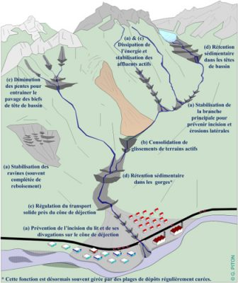 schema barrage - configuration barrage - barrages - encyclopedie environnement - typical dam configurations