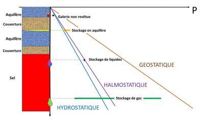 pressure storage - pressure - pressure - storage - encyclopedia environment