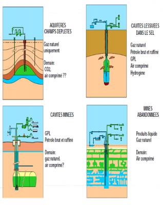 stockage hydrocarbures - stockage aquifere - cavite saline - petrole - aquiferes - gaz naturel - petrol brut - encyclopedie environnement - hydrocarbure schema - storage aquiferes - salt cavities - abandoned mines