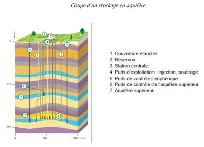 stockage aquifere - stockage hydrocarbures - gaz naturel - stockage aquifere schema - encyclopedie environnement - aquifere storage