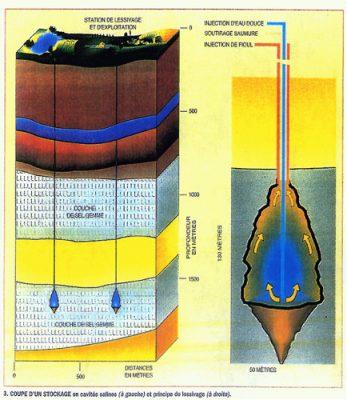 stockage couche de sel - stockage hydrocarbures - gaz naturel - encyclopedie environnement - storage salt layer