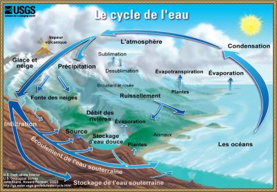 eau - eau france -cycle eau - schema cycle eau - encyclopedie environnement - water cycle