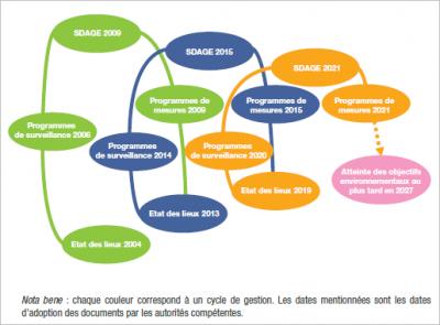 环境百科全书-水文法-2000年水框架指令周期