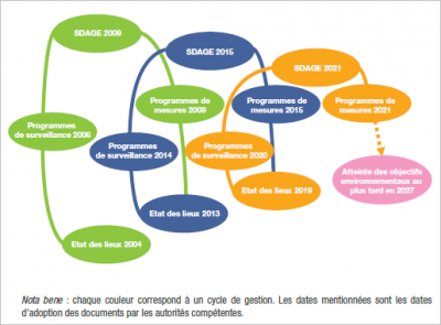 Directive cadre eau 2000 - encyclopedie environnement - cycle of the 2000 water framework directive