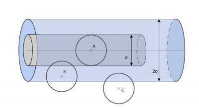 molecule - trajectoire molecule cylindre - cylinder molecule