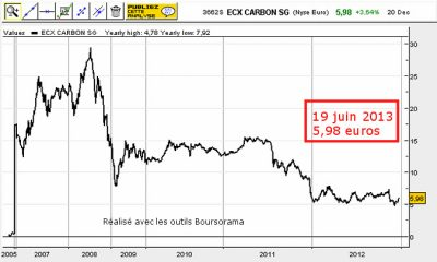 cours du carbone - evolution carbone - carbone 2005 2012 - carbon price
