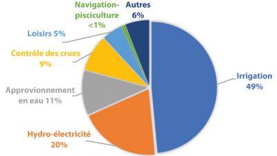 usages barrages - barrages - utilite barrages - dams - roles of dams - dams utility
